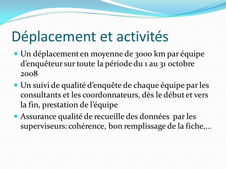 Déplacement et activités