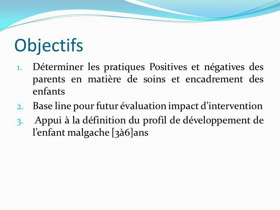Objectifs Déterminer les pratiques Positives et négatives des parents en matière de soins et encadrement des enfants.