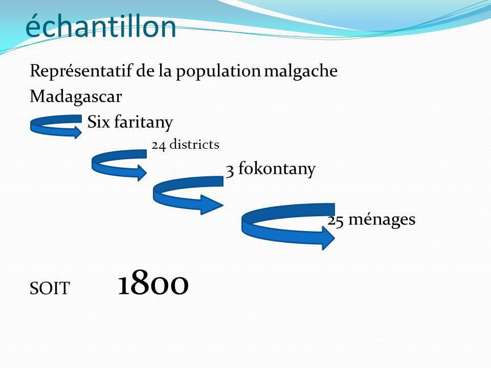 échantillon Représentatif de la population malgache Madagascar