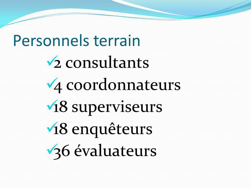 Personnels terrain 2 consultants 4 coordonnateurs 18 superviseurs