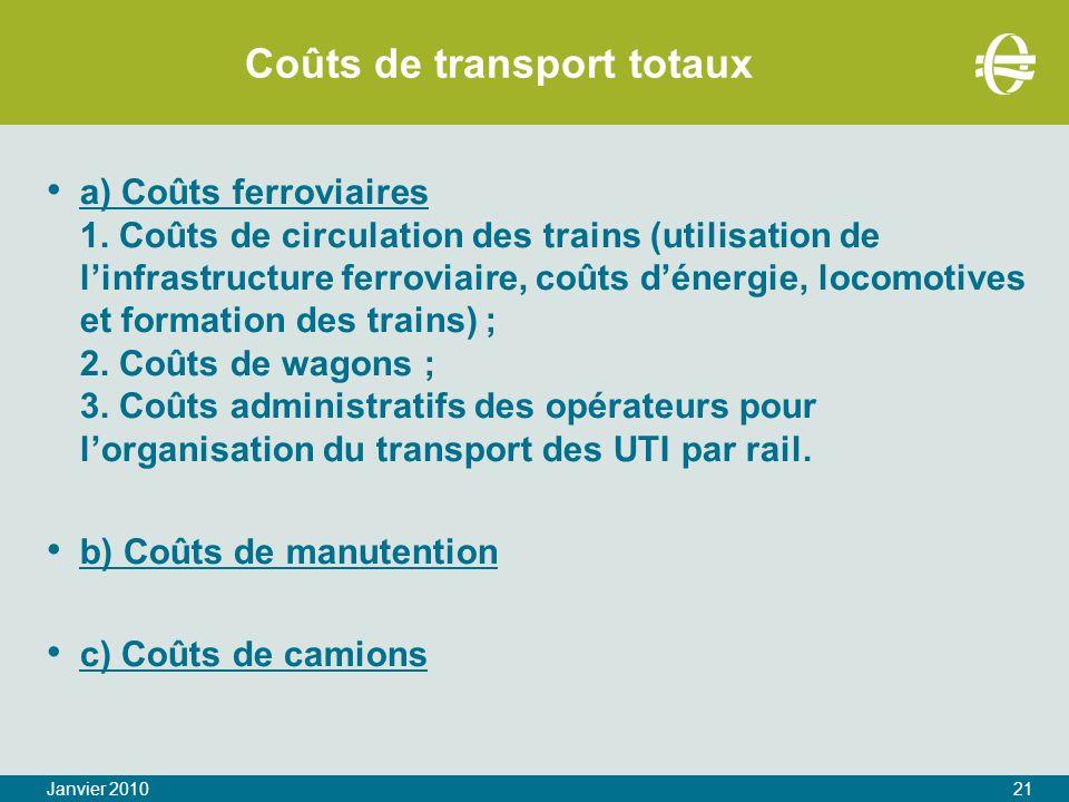 Coûts de transport totaux