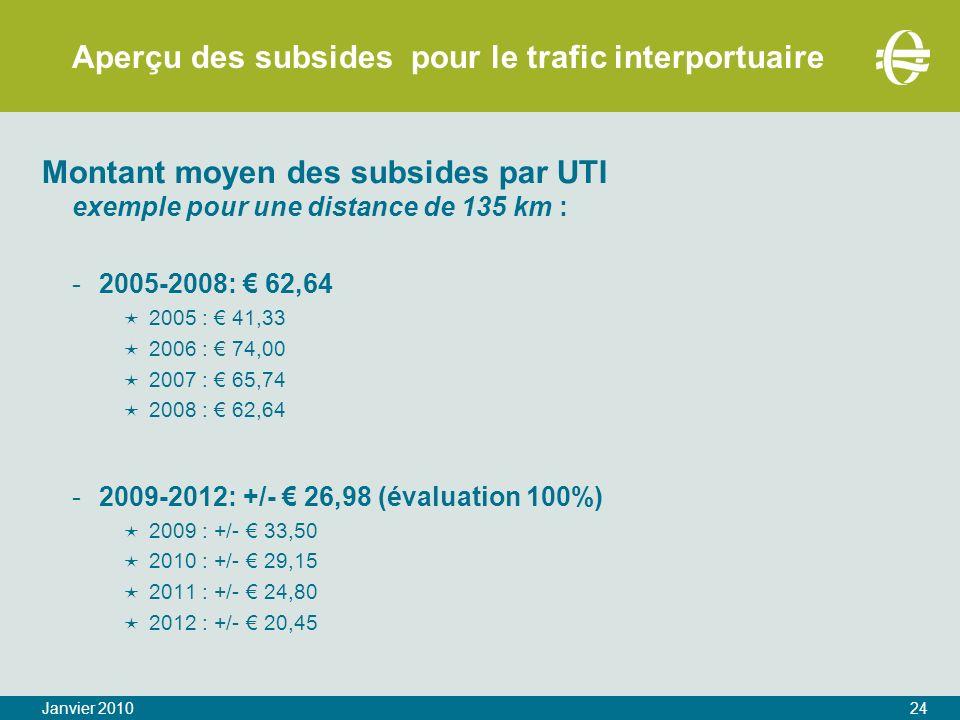 Aperçu des subsides pour le trafic interportuaire