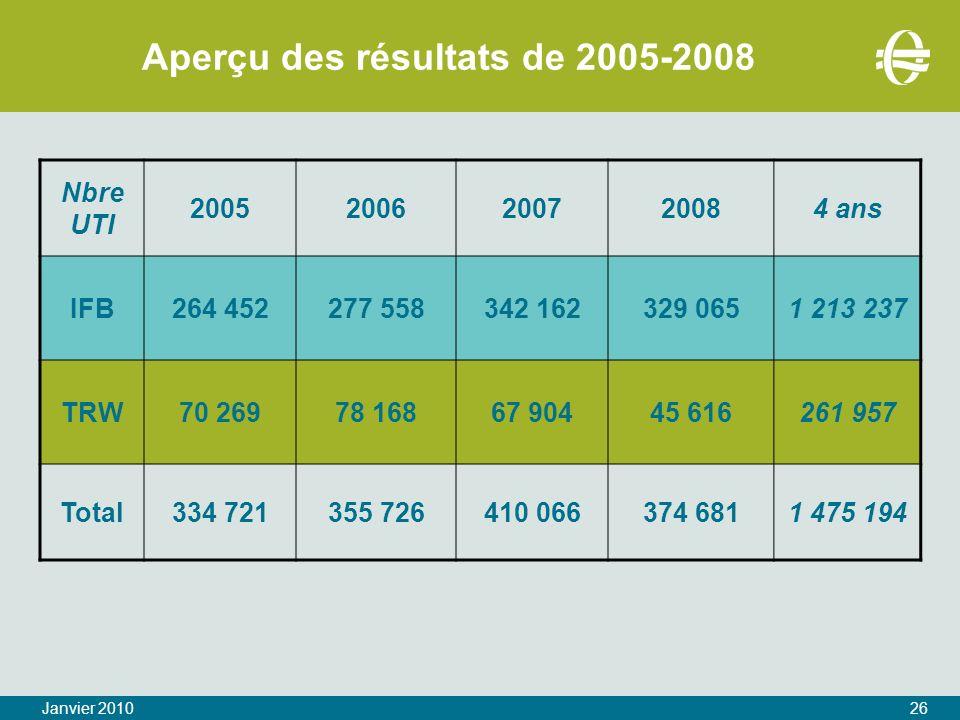 Aperçu des résultats de 2005-2008