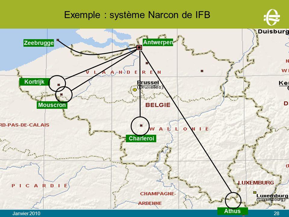 Exemple : système Narcon de IFB