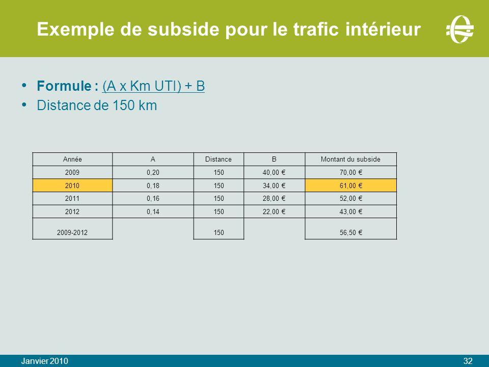 Exemple de subside pour le trafic intérieur