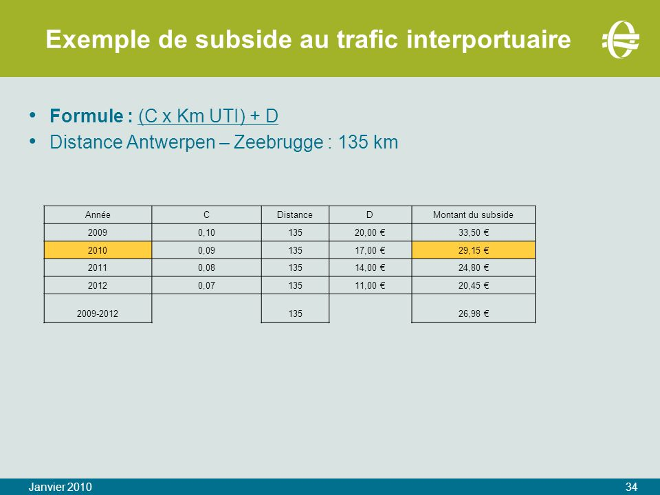 Exemple de subside au trafic interportuaire