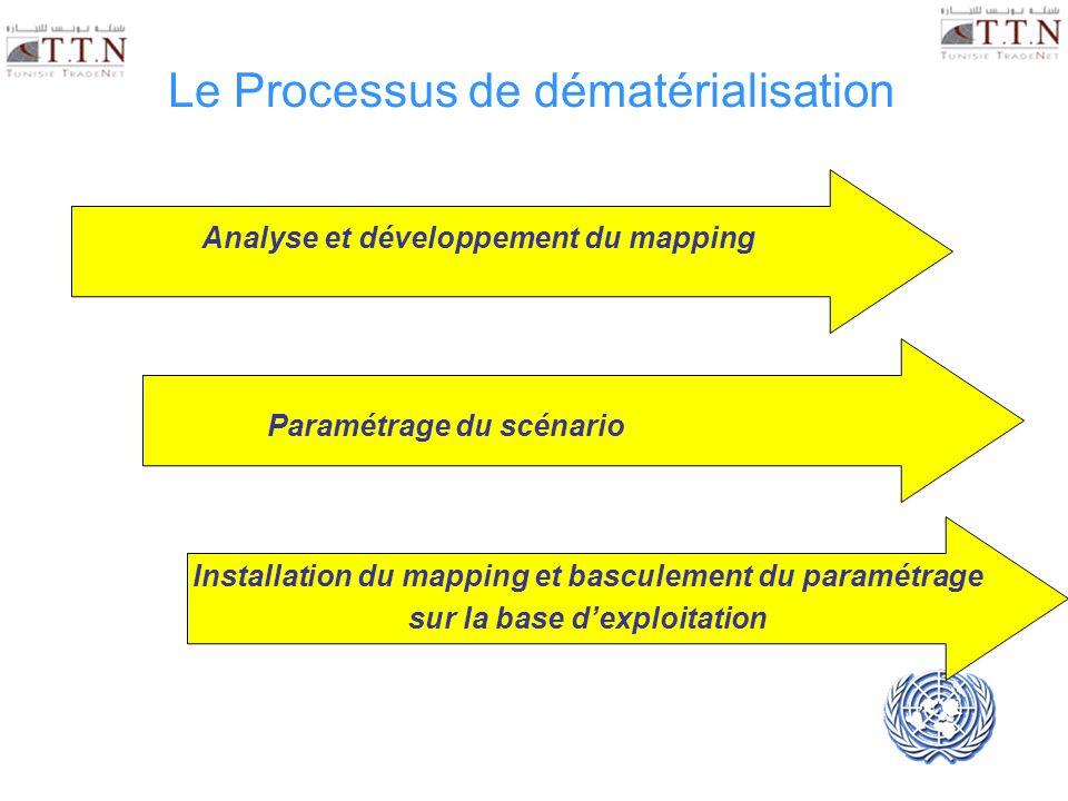 Le Processus de dématérialisation