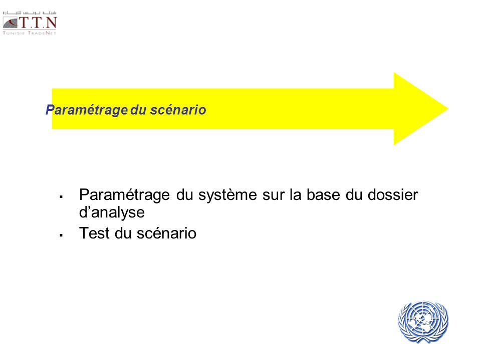 Paramétrage du système sur la base du dossier d'analyse