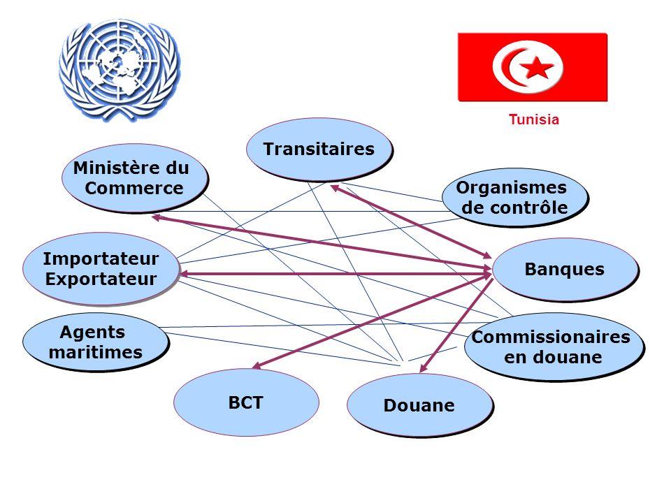 BanquesImportateur. Exportateur. BCT. Transitaires. Ministère du. Commerce. Douane. Commissionaires.