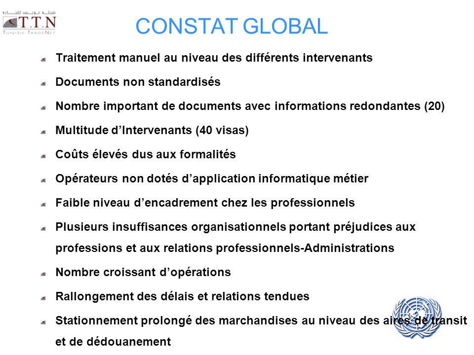 CONSTAT GLOBAL Traitement manuel au niveau des différents intervenants