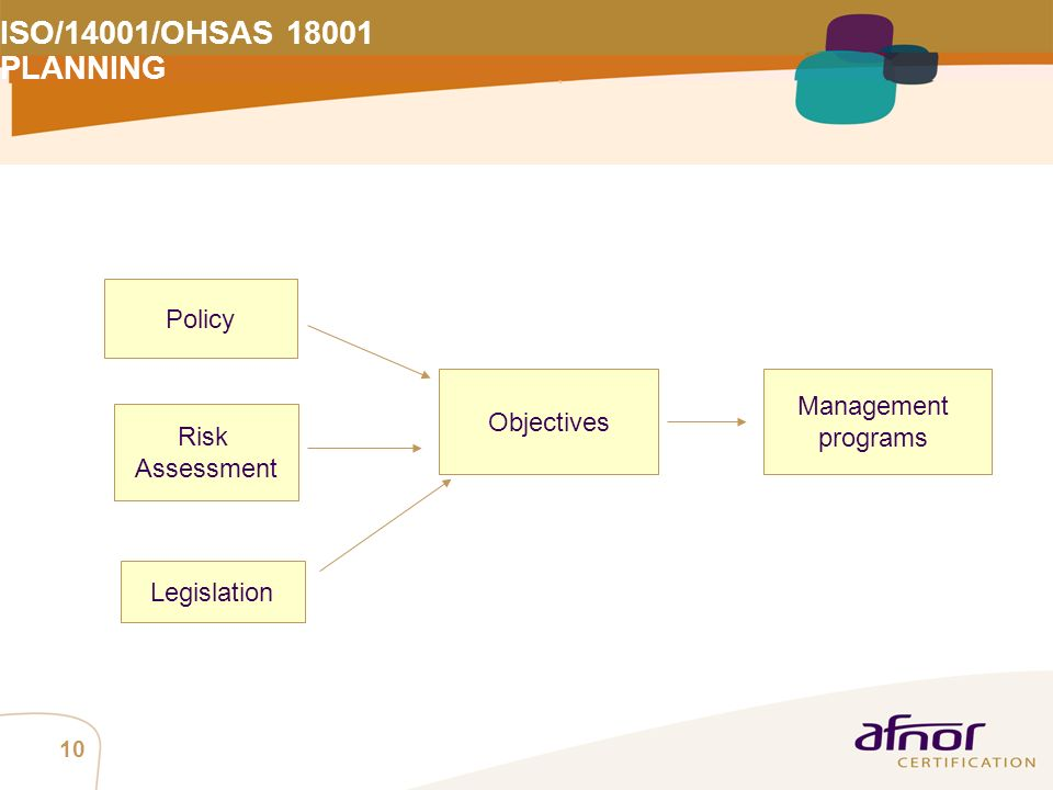 ISO/14001/OHSAS 18001 PLANNING Policy Management Objectives programs