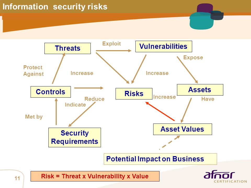 Risk = Threat x Vulnerability x Value
