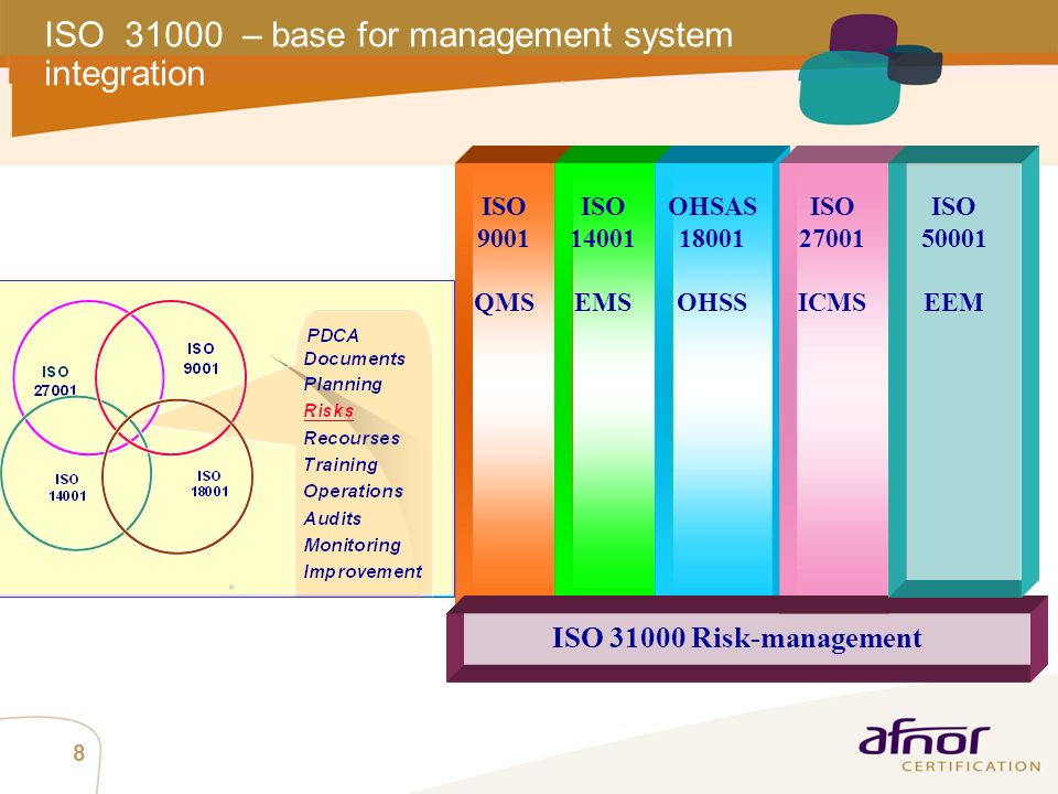 ISO 31000 – base for management system integration