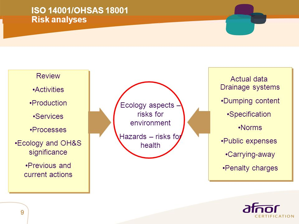 ISO 14001/OHSAS 18001 Risk analyses