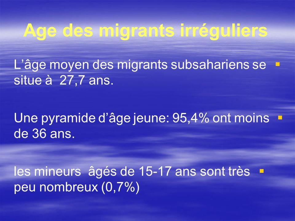 Age des migrants irréguliers