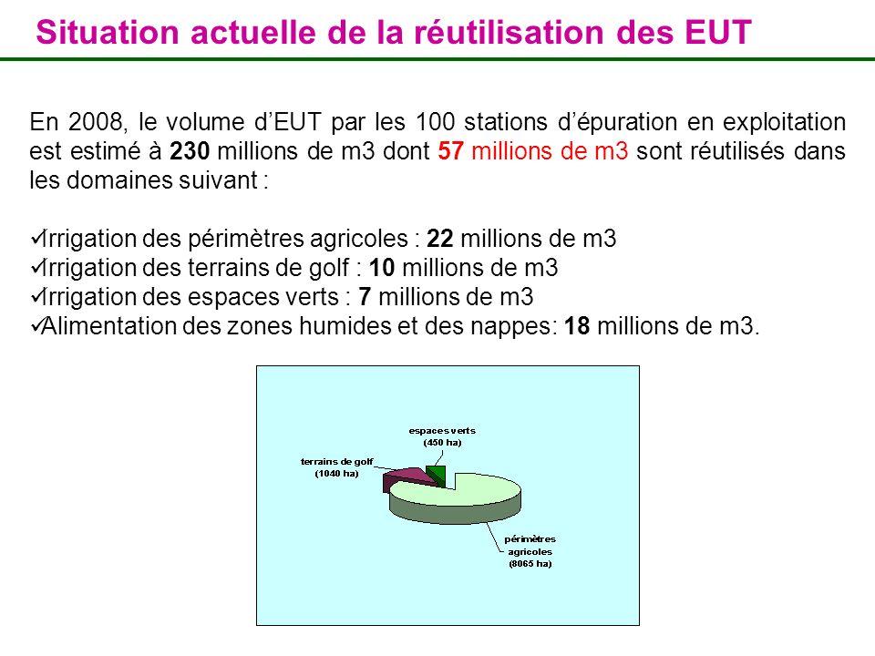 Situation actuelle de la réutilisation des EUT