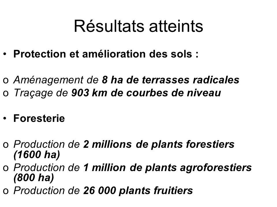 Résultats atteints Protection et amélioration des sols :