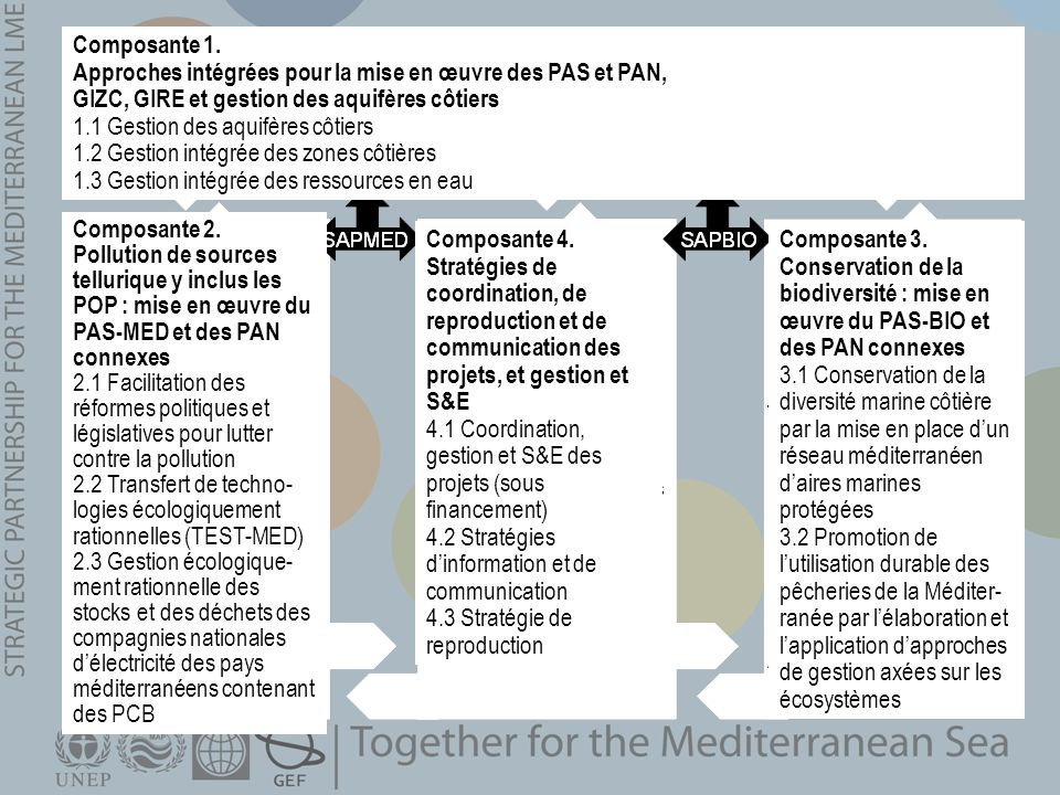 Composante 1.Approches intégrées pour la mise en œuvre des PAS et PAN, GIZC, GIRE et gestion des aquifères côtiers.