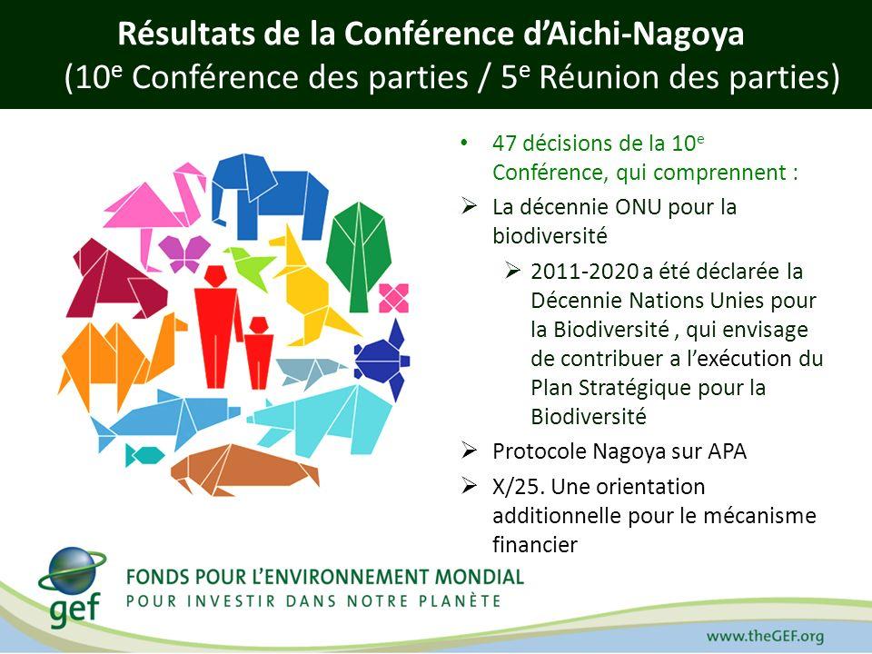 Résultats de la Conférence d'Aichi-Nagoya (10e Conférence des parties / 5e Réunion des parties)