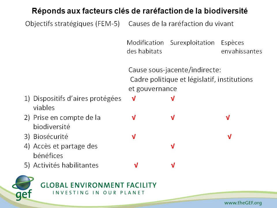 Réponds aux facteurs clés de raréfaction de la biodiversité