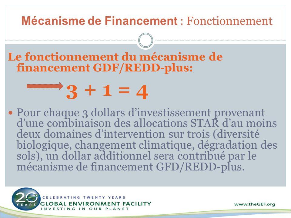 Mécanisme de Financement : Fonctionnement