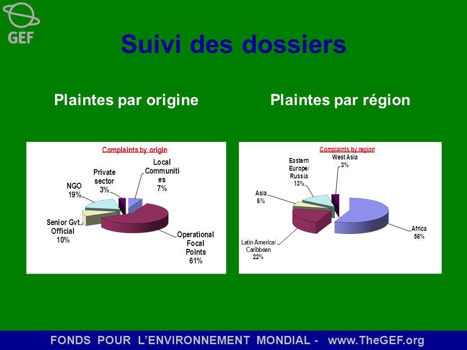 Suivi des dossiers Plaintes par origine Plaintes par région