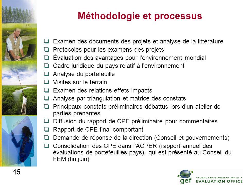 Méthodologie et processus