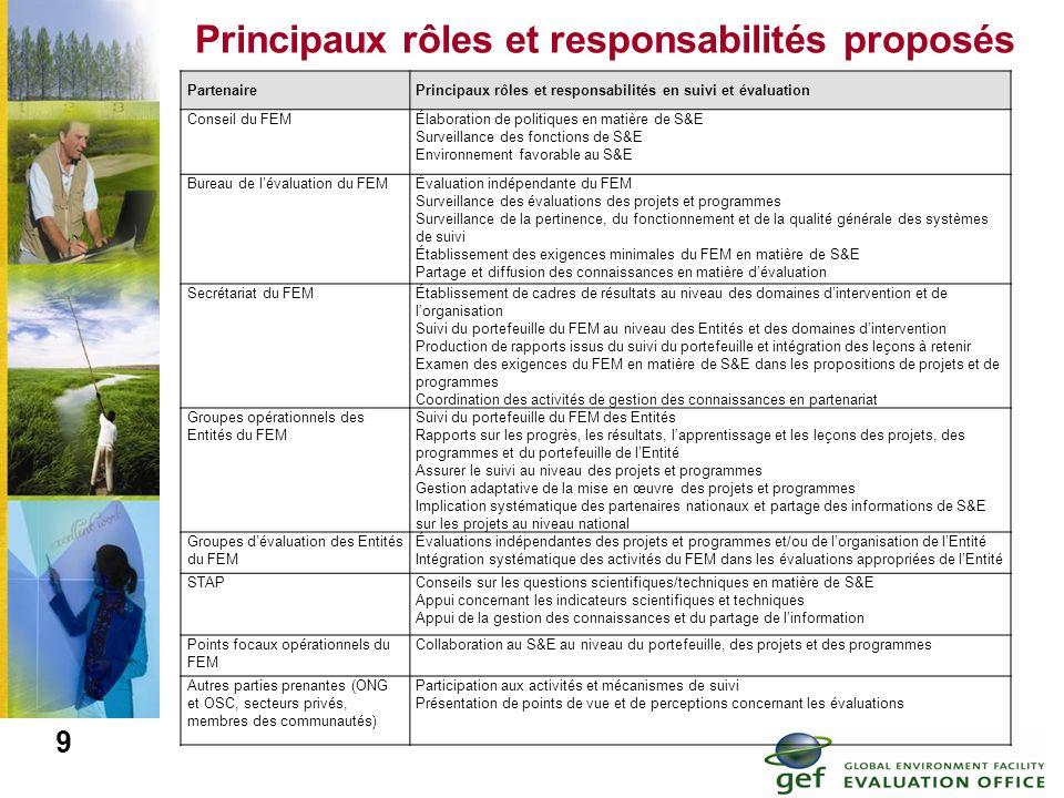 Principaux rôles et responsabilités proposés
