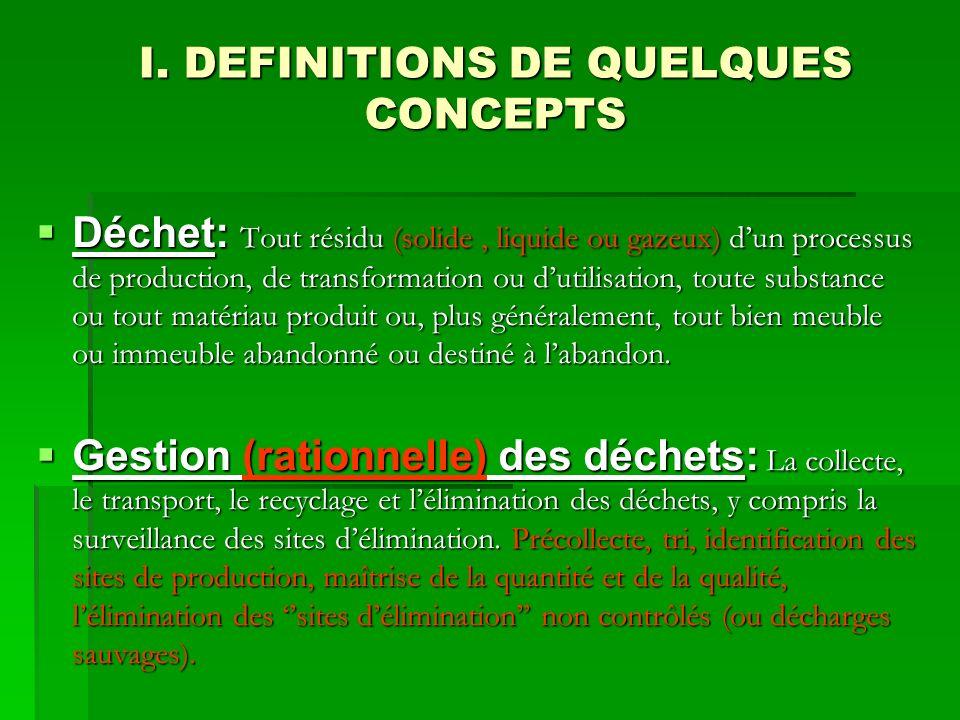 I. DEFINITIONS DE QUELQUES CONCEPTS