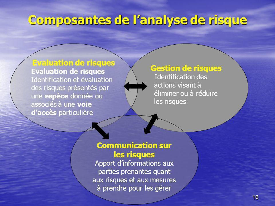 Composantes de l'analyse de risque