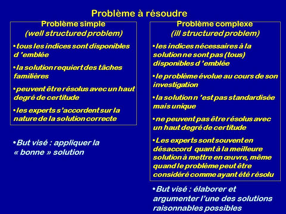 Problème à résoudre Problème simple (well structured problem)