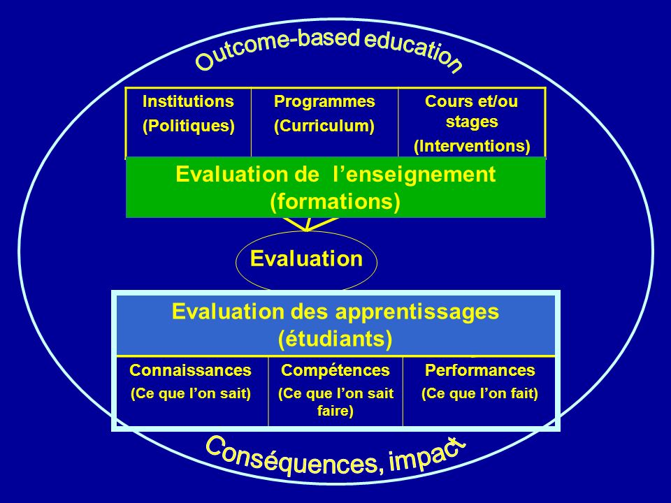 Evaluation de l'enseignement (formations)