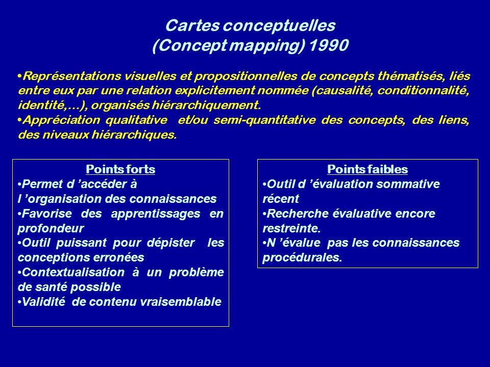 Cartes conceptuelles (Concept mapping) 1990