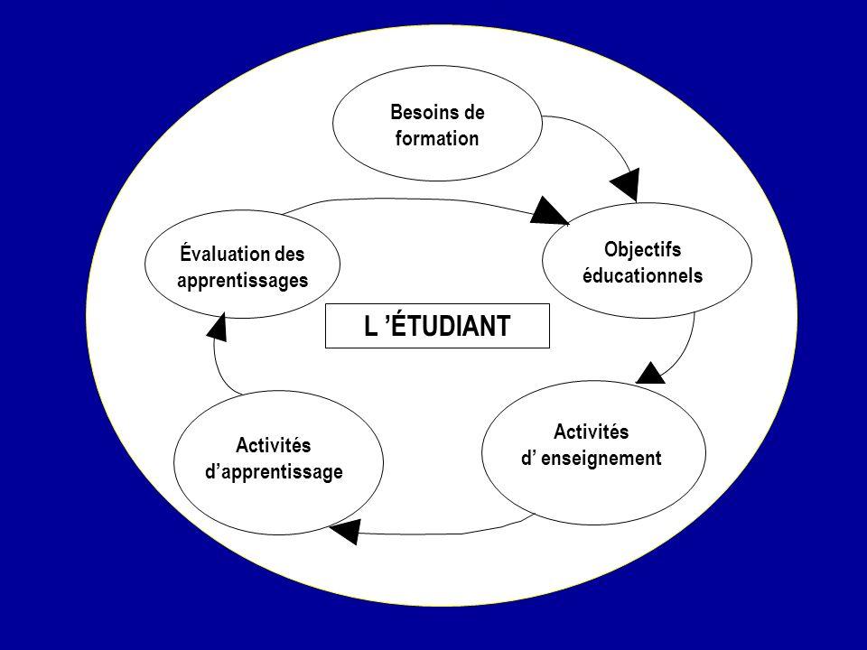L 'ÉTUDIANT Besoins de formation Objectifs éducationnels