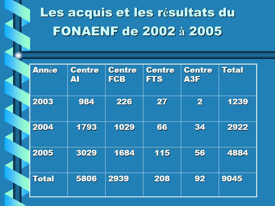 Les acquis et les résultats du FONAENF de 2002 à 2005
