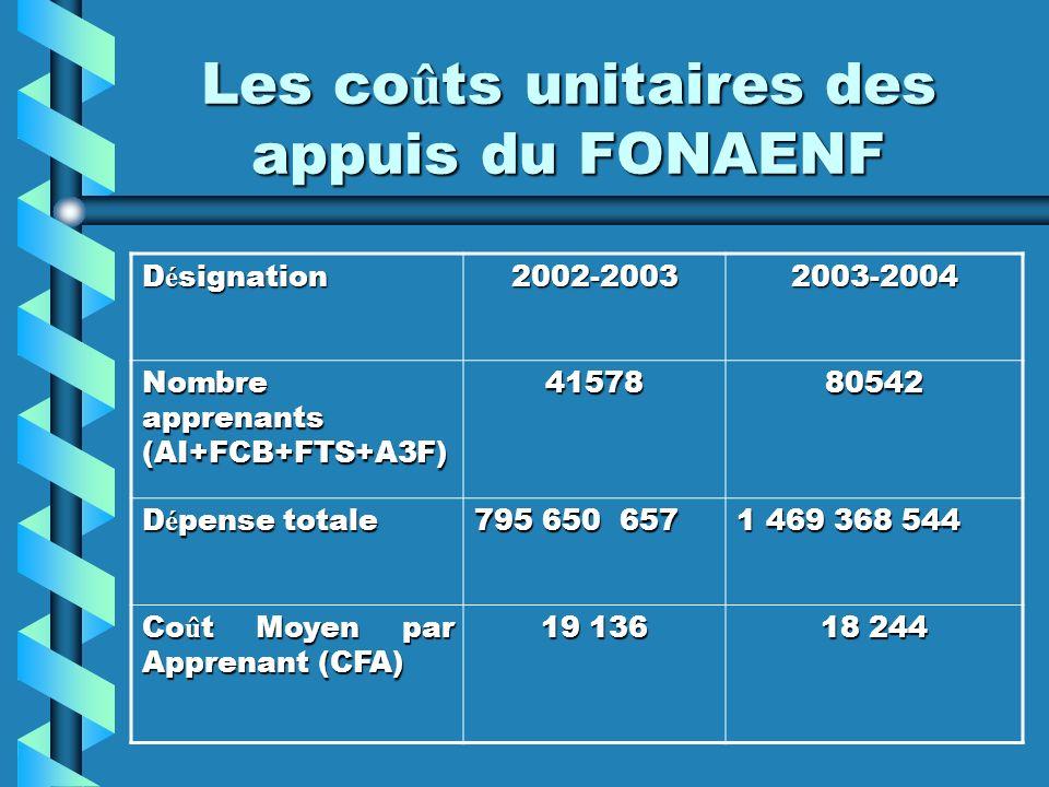 Les coûts unitaires des appuis du FONAENF