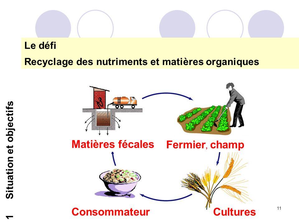 Matières fécales Fermier, champ Consommateur Cultures Le défi