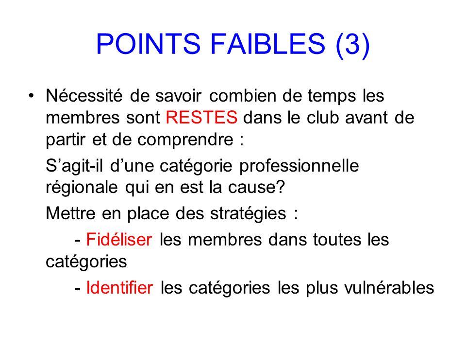POINTS FAIBLES (3) Nécessité de savoir combien de temps les membres sont RESTES dans le club avant de partir et de comprendre :