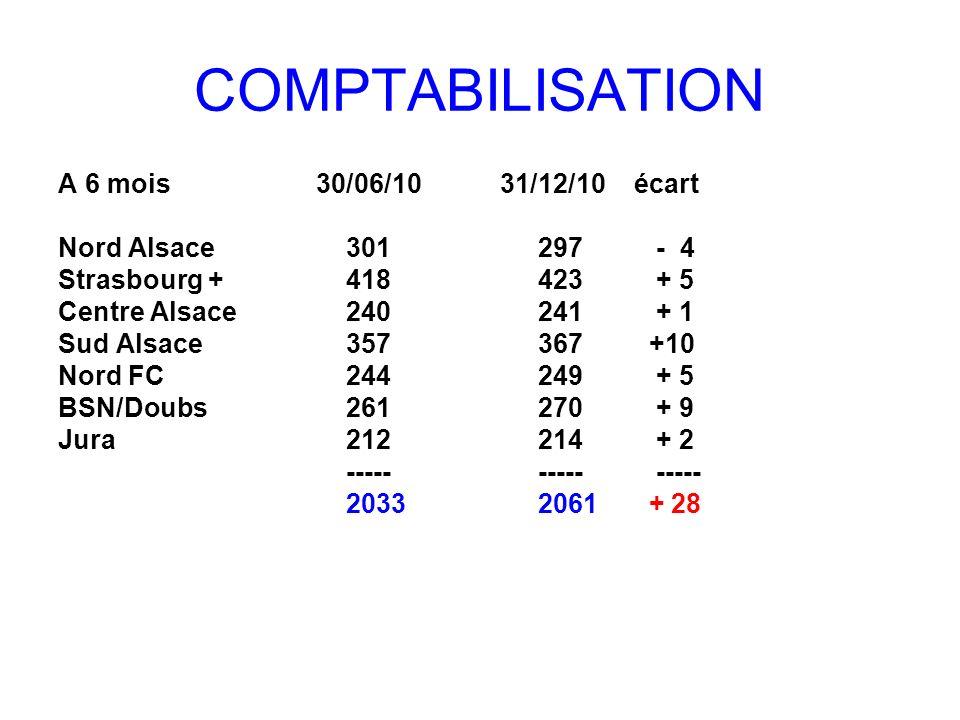 COMPTABILISATION A 6 mois 30/06/10 31/12/10 écart