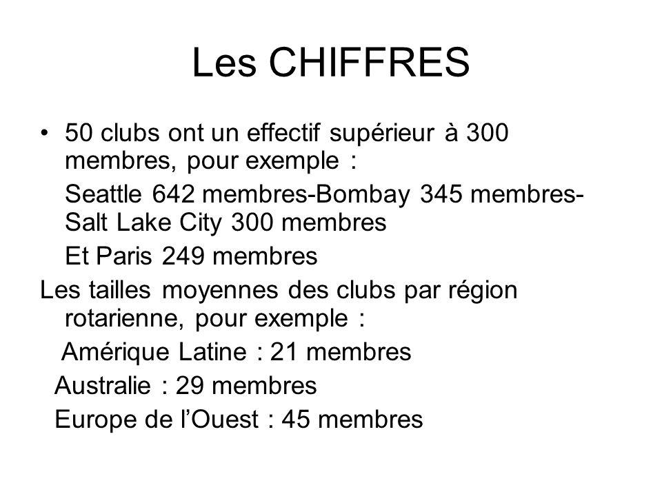 Les CHIFFRES 50 clubs ont un effectif supérieur à 300 membres, pour exemple : Seattle 642 membres-Bombay 345 membres-Salt Lake City 300 membres.