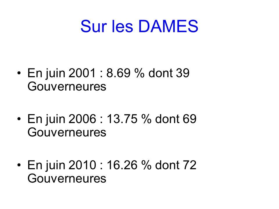 Sur les DAMES En juin 2001 : 8.69 % dont 39 Gouverneures