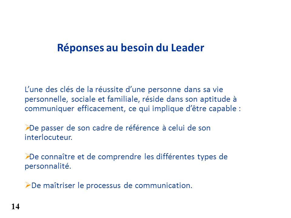 Réponses au besoin du Leader