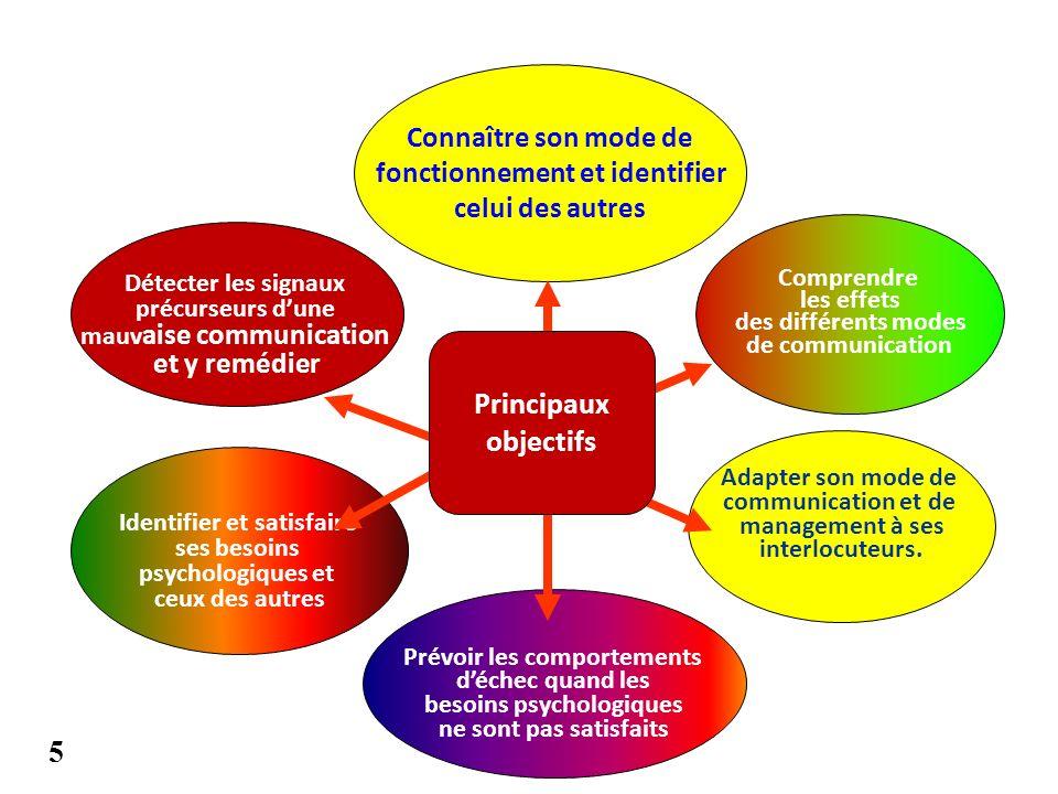 Principaux objectifs 5 Connaître son mode de