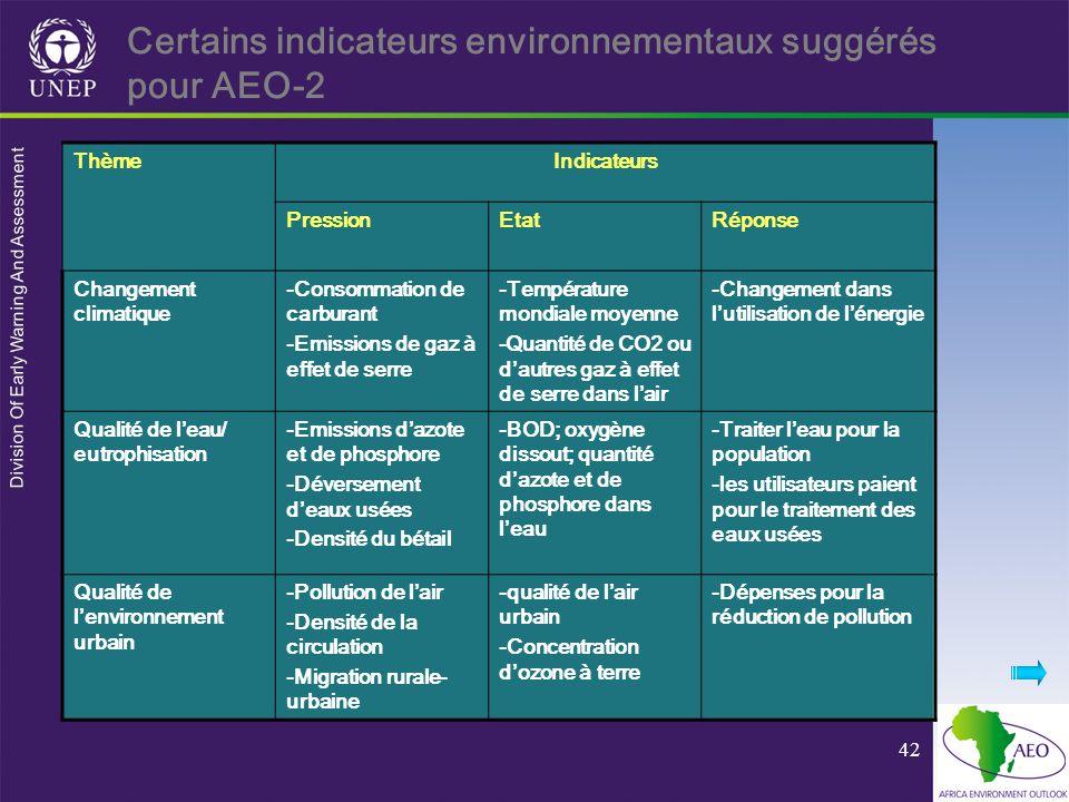 Certains indicateurs environnementaux suggérés pour AEO-2