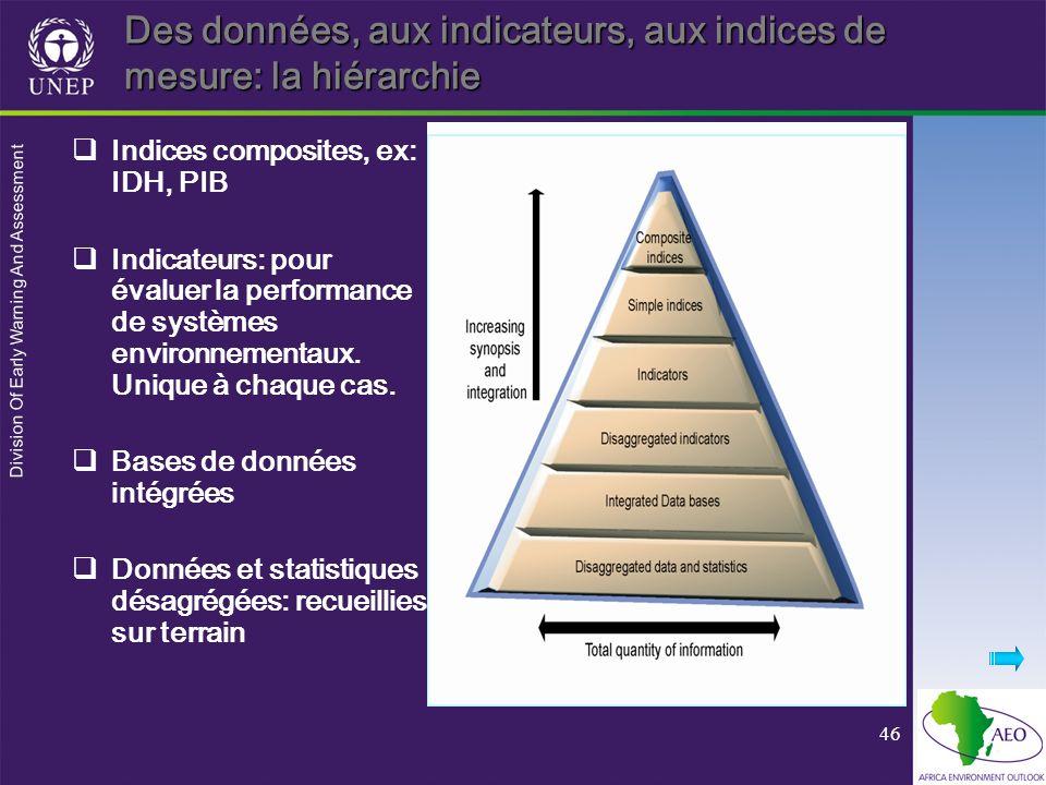 Des données, aux indicateurs, aux indices de mesure: la hiérarchie