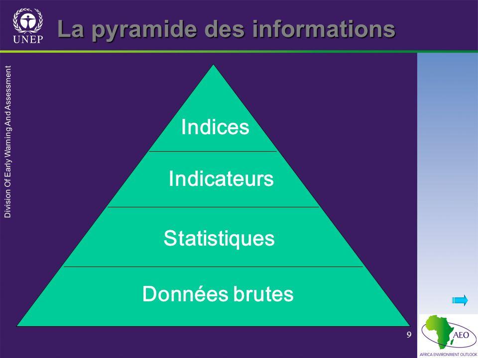 La pyramide des informations