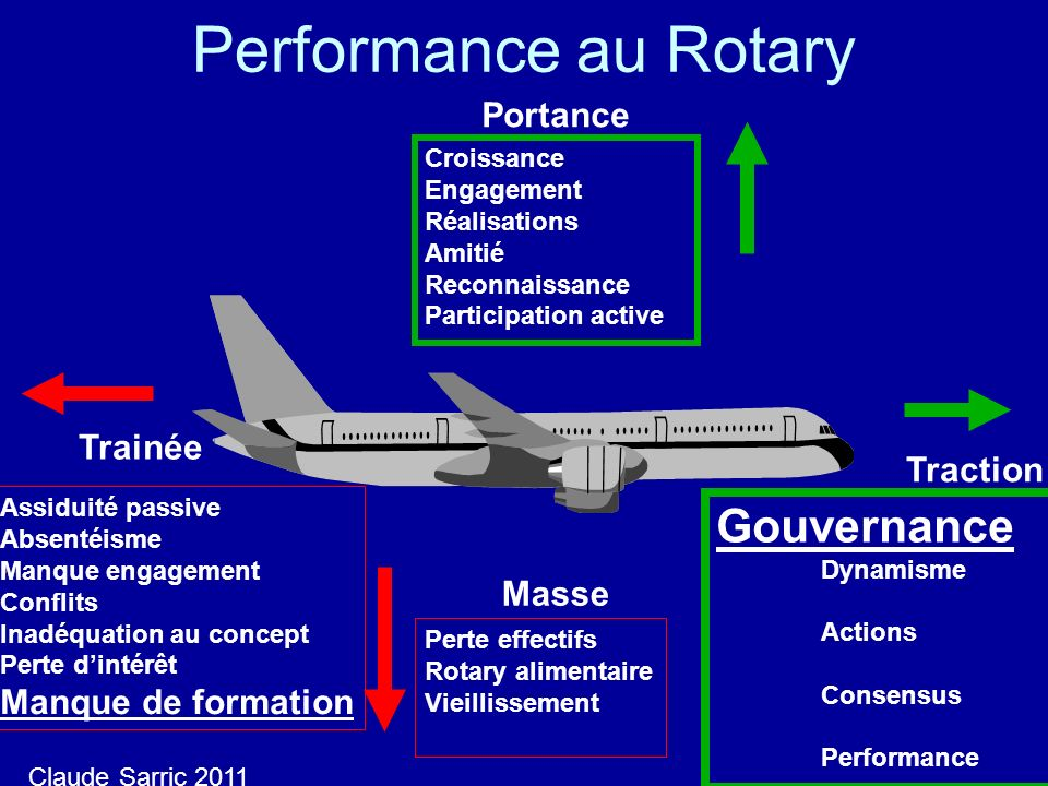 Performance au Rotary Gouvernance Trainée Traction Masse