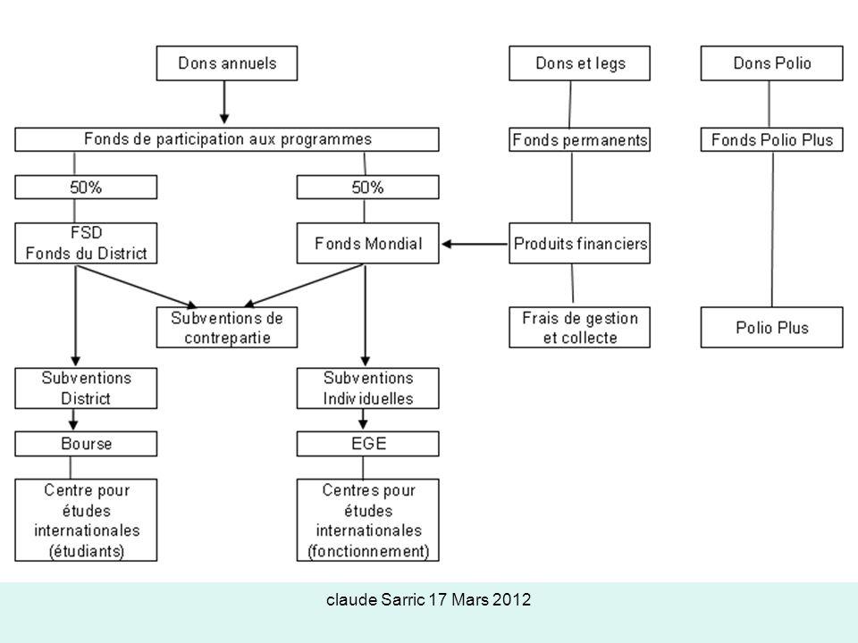 claude Sarric 17 Mars 2012