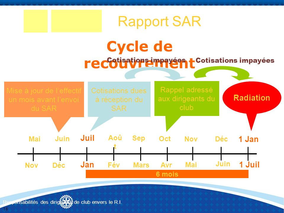 Rapport SAR Cycle de recouvrement Radiation 1 Jan 1 Juil Jan Juil