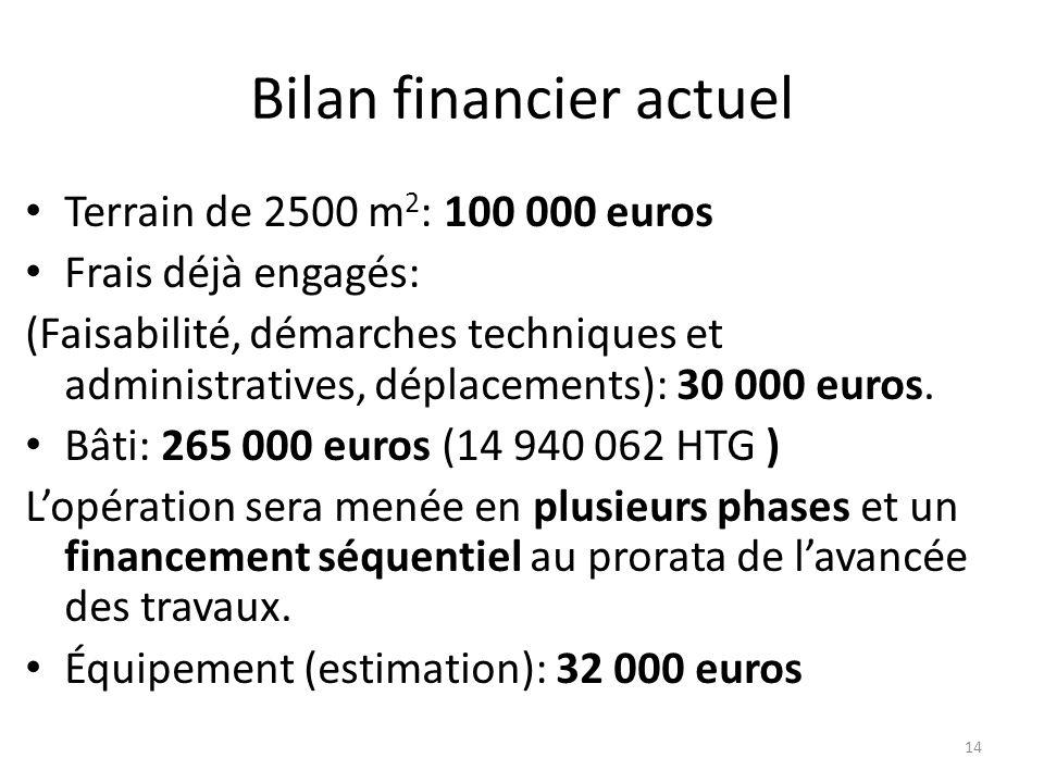 Bilan financier actuel